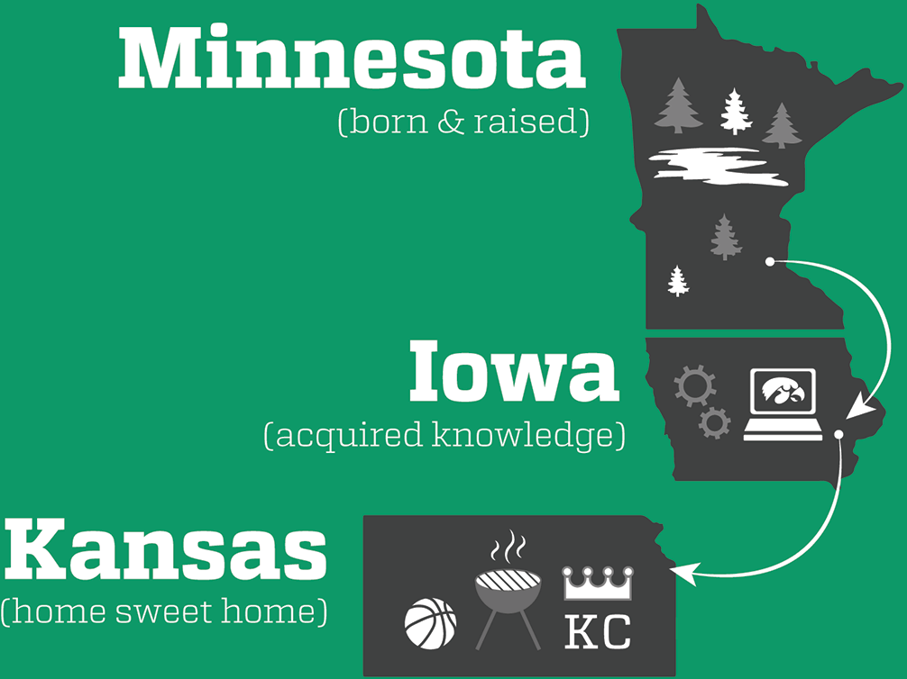 Minnesota - Iowa - Kansas City